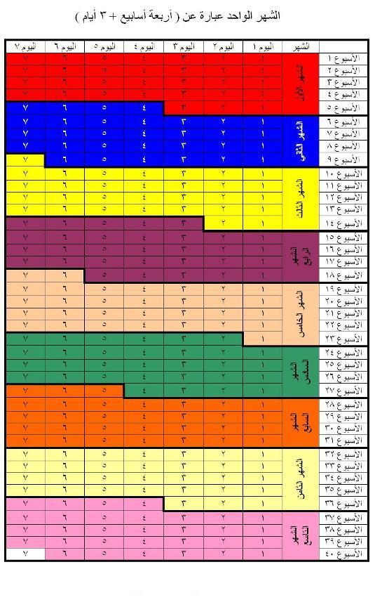 جدول حساب اشهر الحمل بالأسابيع